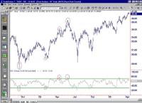 042203_chart1small.gif
